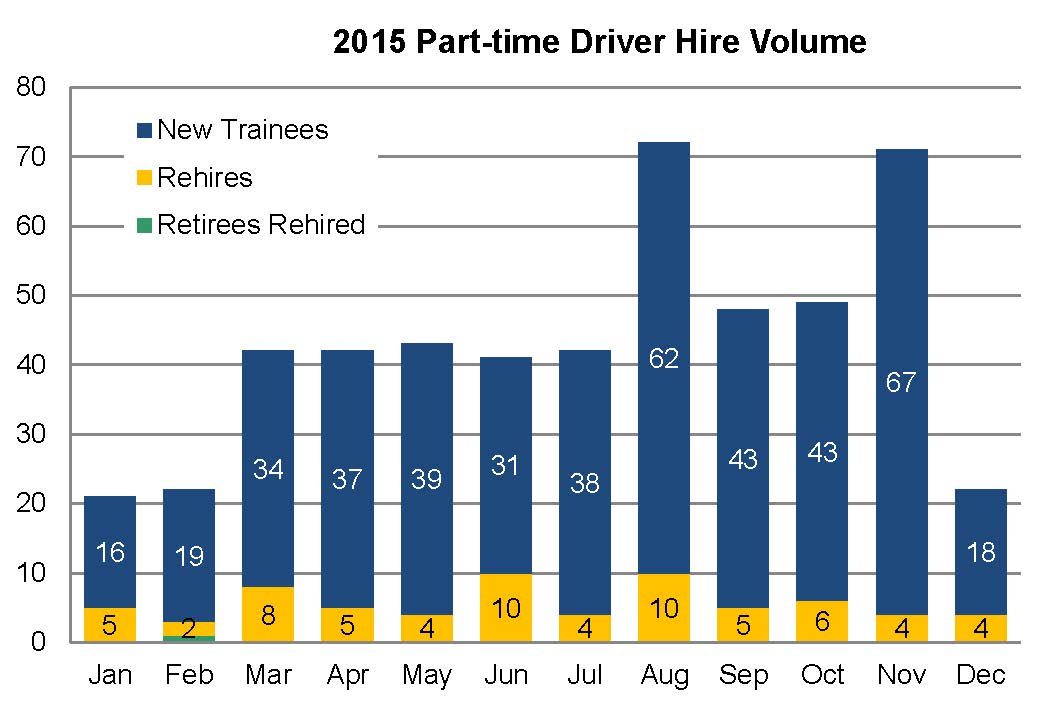 2015 part-time hire volume.