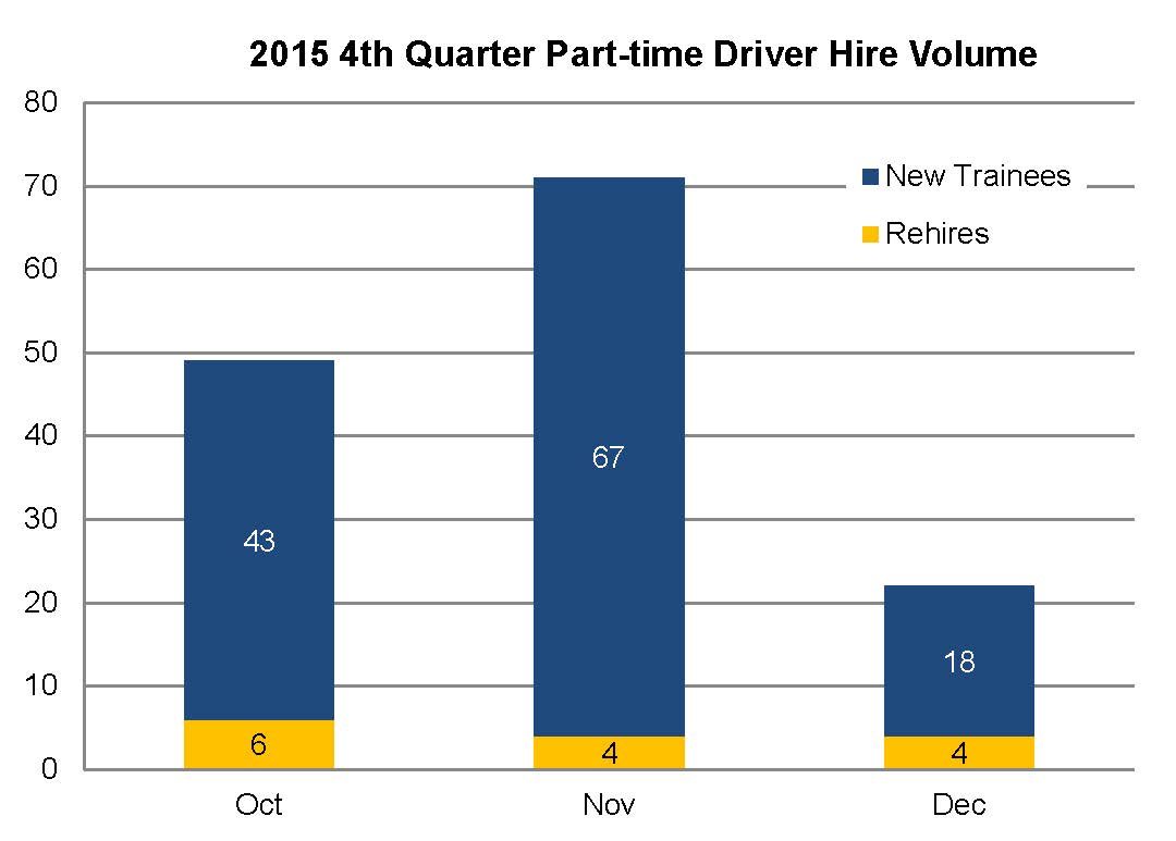 4th Quarter part-time driver hire volume.